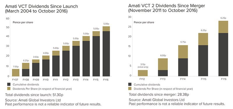 Amati VCT dividend history