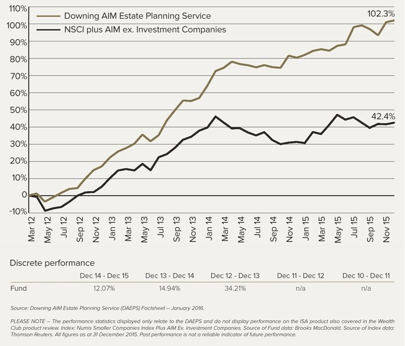Downing AIM Estate Planning Service Performance