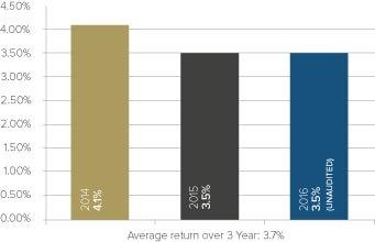 Foresight Inheritance Tax Solution Performance