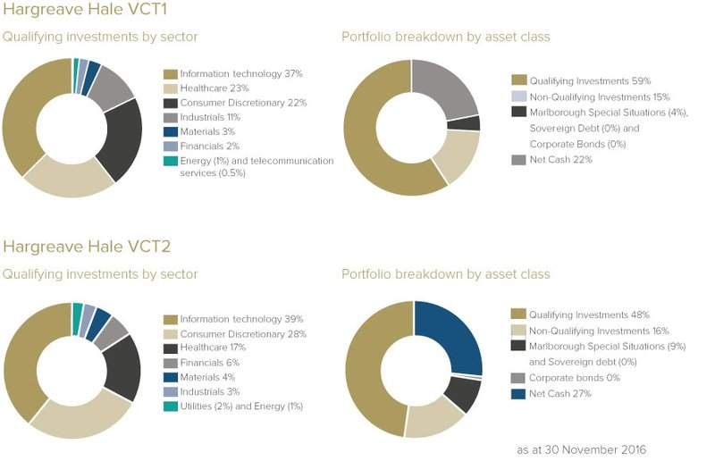 Hargreave Hale VCTs - assets and sectors split
