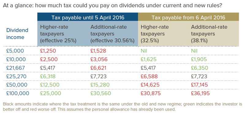 Wealth Club - Impact of new dividend tax