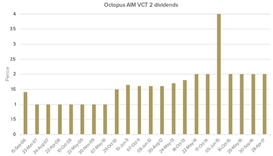 Octopus AIM VCT 2 dividend history