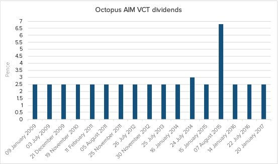Octopus AIM VCT dividend history