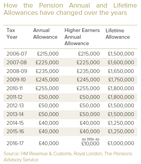 Wealth Club - Pension annual and lifetime allowances