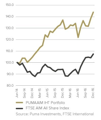 Puma AIM IHT Service performance