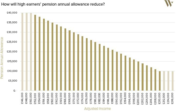 Wealth Club - Tapered pension annual allowance
