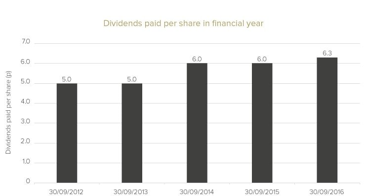 Unicorn AIM VCT - dividends history