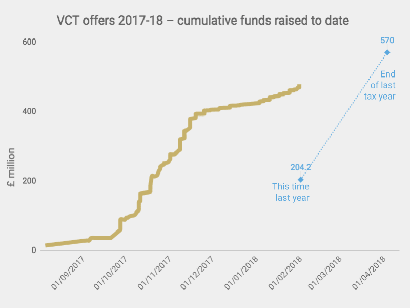VCT funds raised 2018 vs 2018 - chart