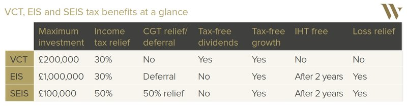 Wealth Club - VCT, EIS and SEIS tax benefits comparison