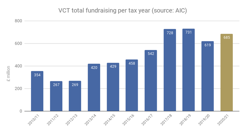 VCT total fundraising per tax year (source AIC).png
