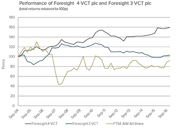 Foresight 4 VCT and Foresight 3 VCT past performance