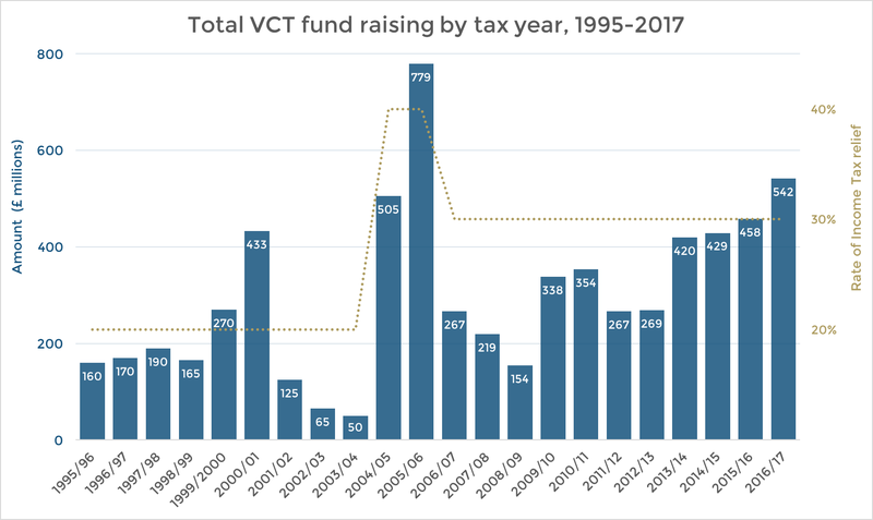 Total VCT fund raising by tax year, 1995 to 2017, vs. rate of income tax relief